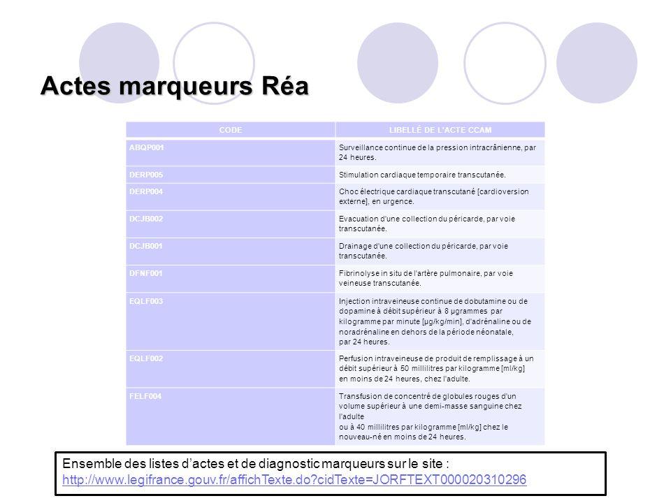Actes marqueurs Réa CODE. LIBELLÉ DE L ACTE CCAM. ABQP001. Surveillance continue de la pression intracrânienne, par 24 heures.