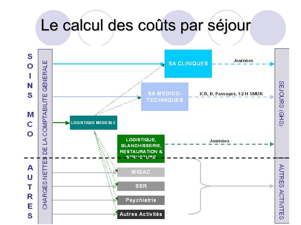 Le calcul des coûts par séjour