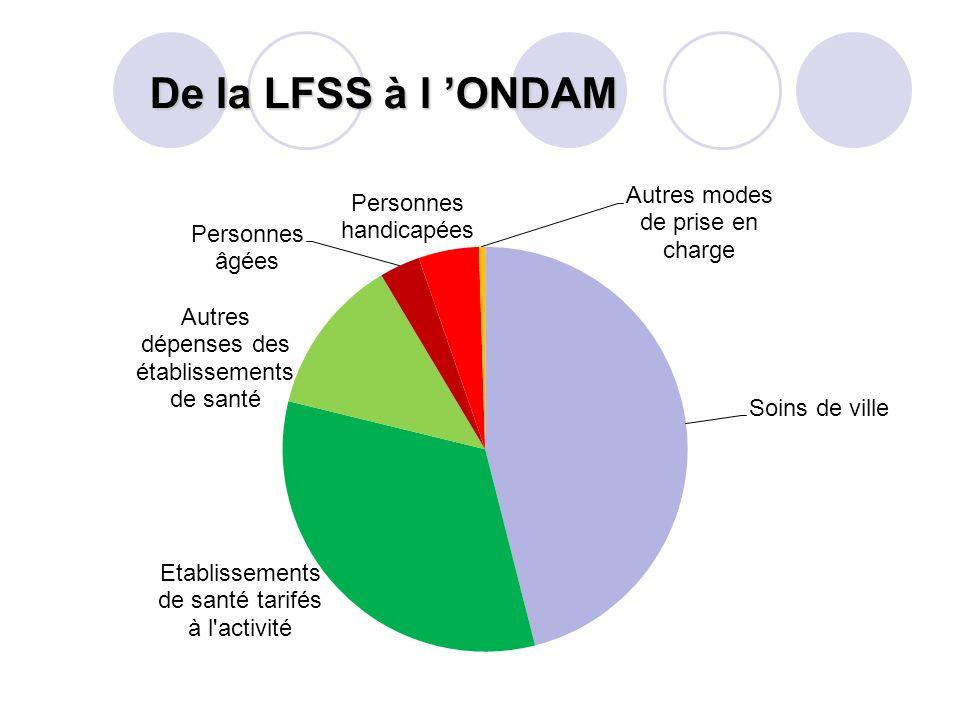 De la LFSS à l 'ONDAM
