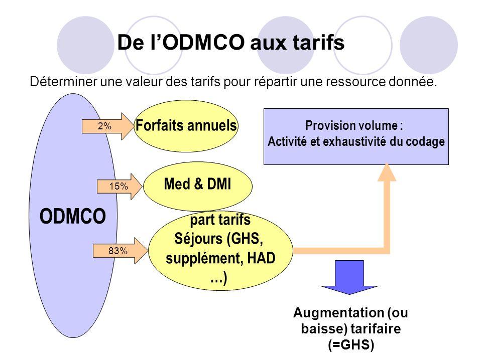 De l'ODMCO aux tarifs ODMCO Forfaits annuels Med & DMI part tarifs