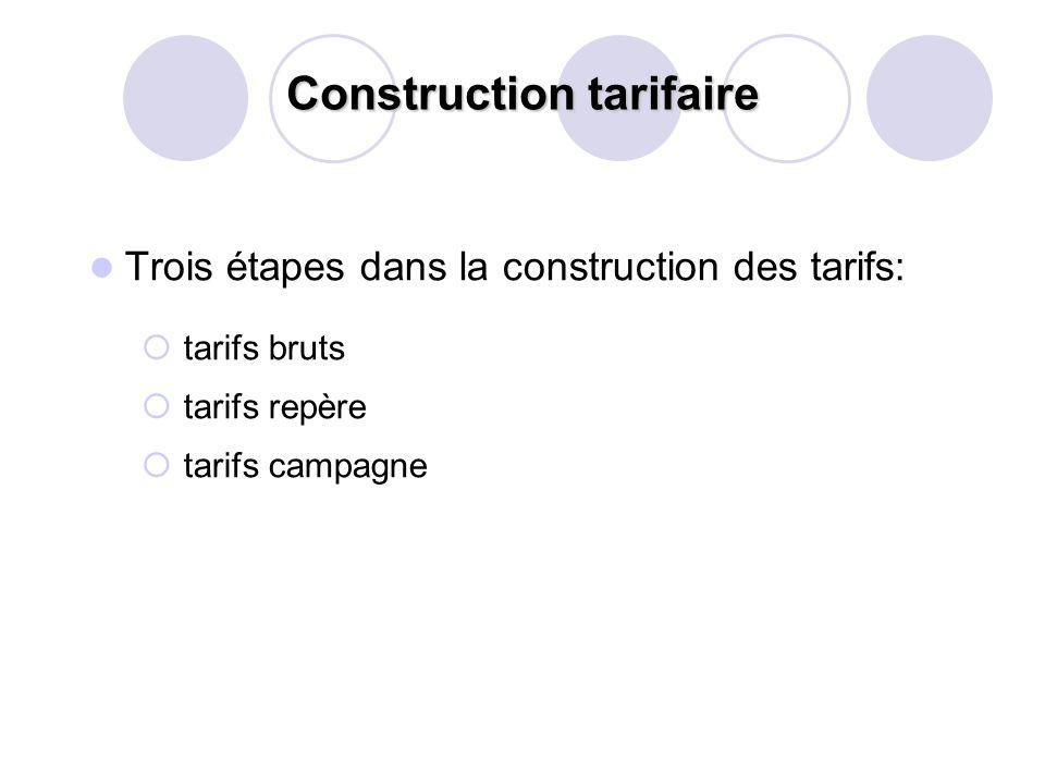 Construction tarifaire