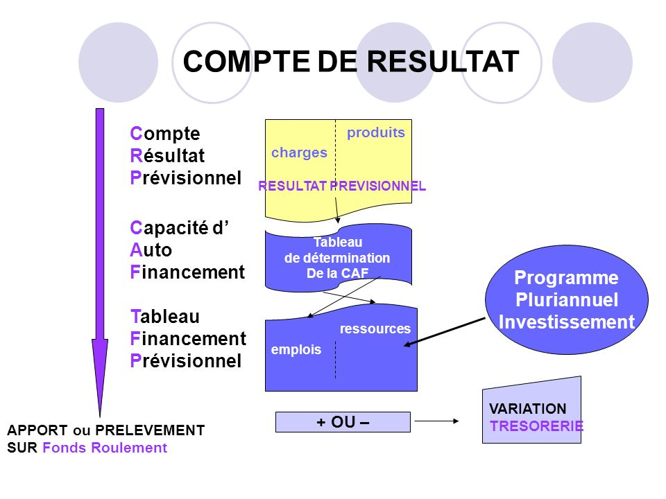 COMPTE DE RESULTAT Compte Résultat Prévisionnel Capacité d' Auto