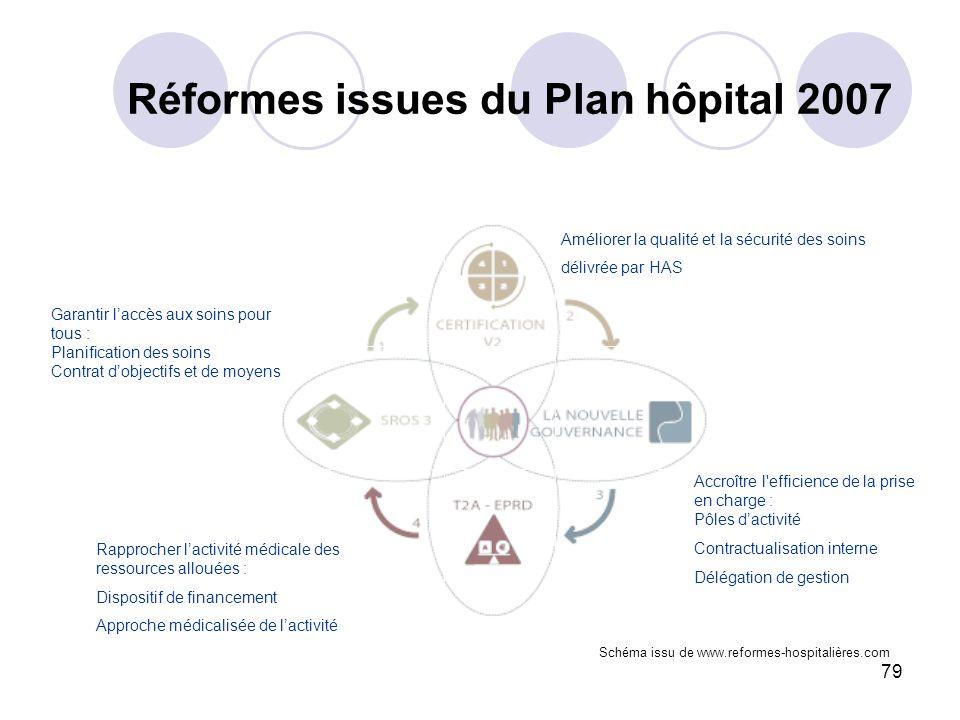 Réformes issues du Plan hôpital 2007