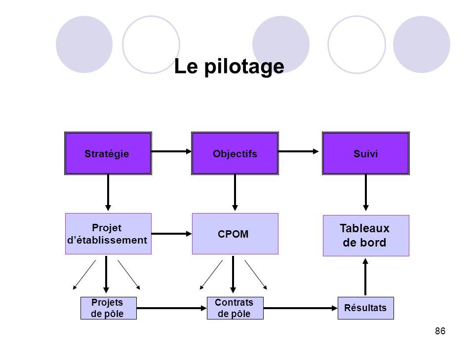 Le pilotage Tableaux de bord Stratégie Objectifs Suivi Projet