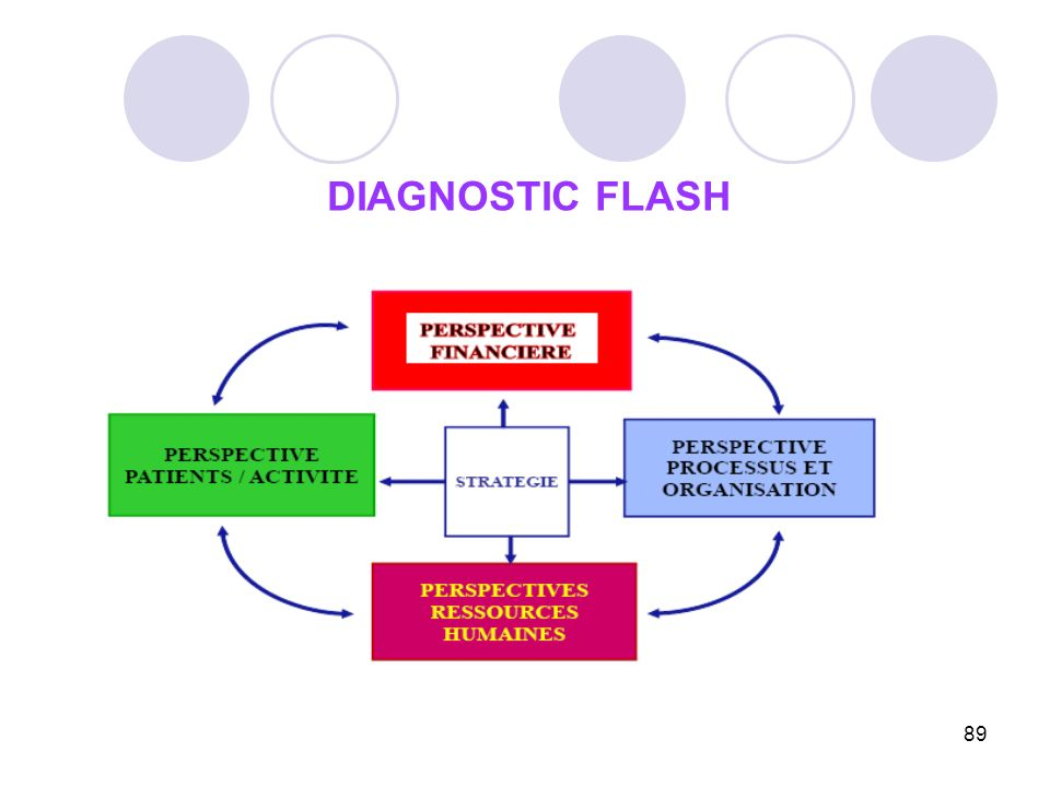 DIAGNOSTIC FLASH