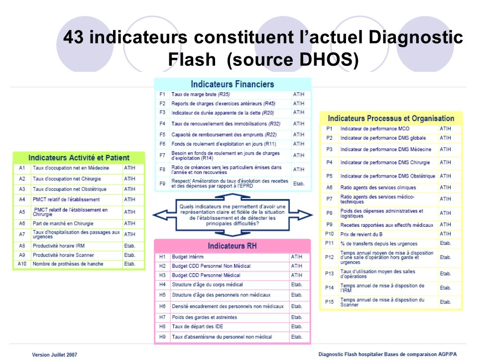 43 indicateurs constituent l'actuel Diagnostic Flash (source DHOS)