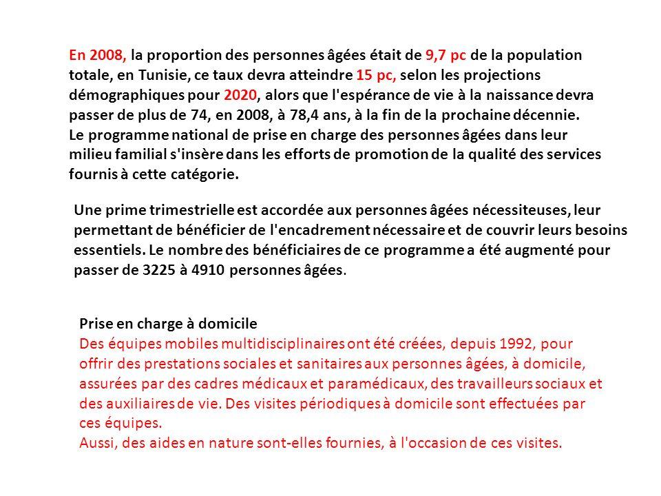En 2008, la proportion des personnes âgées était de 9,7 pc de la population totale, en Tunisie, ce taux devra atteindre 15 pc, selon les projections démographiques pour 2020, alors que l espérance de vie à la naissance devra passer de plus de 74, en 2008, à 78,4 ans, à la fin de la prochaine décennie.