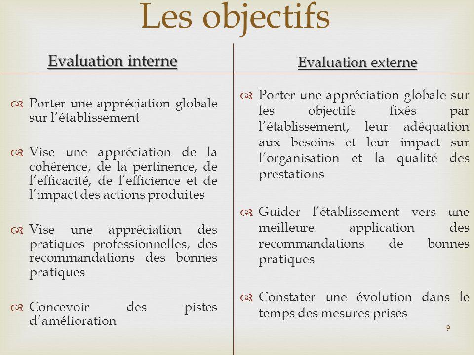 Les objectifs Evaluation interne Evaluation externe