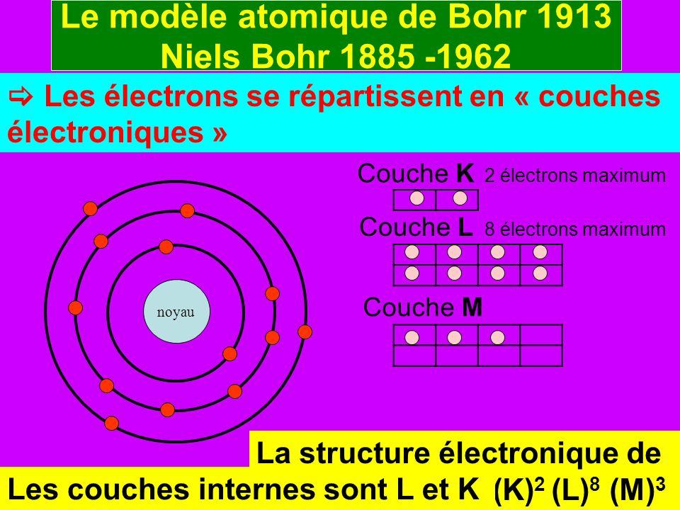 Le modèle atomique de Bohr 1913