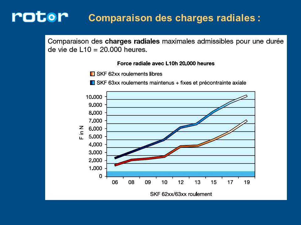 Comparaison des charges radiales :