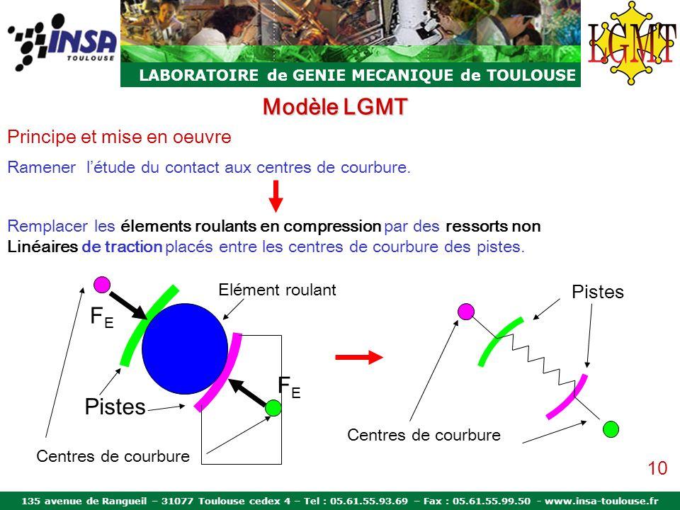 Modèle LGMT FE FE Pistes Principe et mise en oeuvre Pistes 10