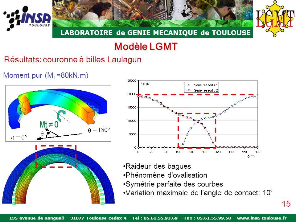 Modèle LGMT Résultats: couronne à billes Laulagun 15