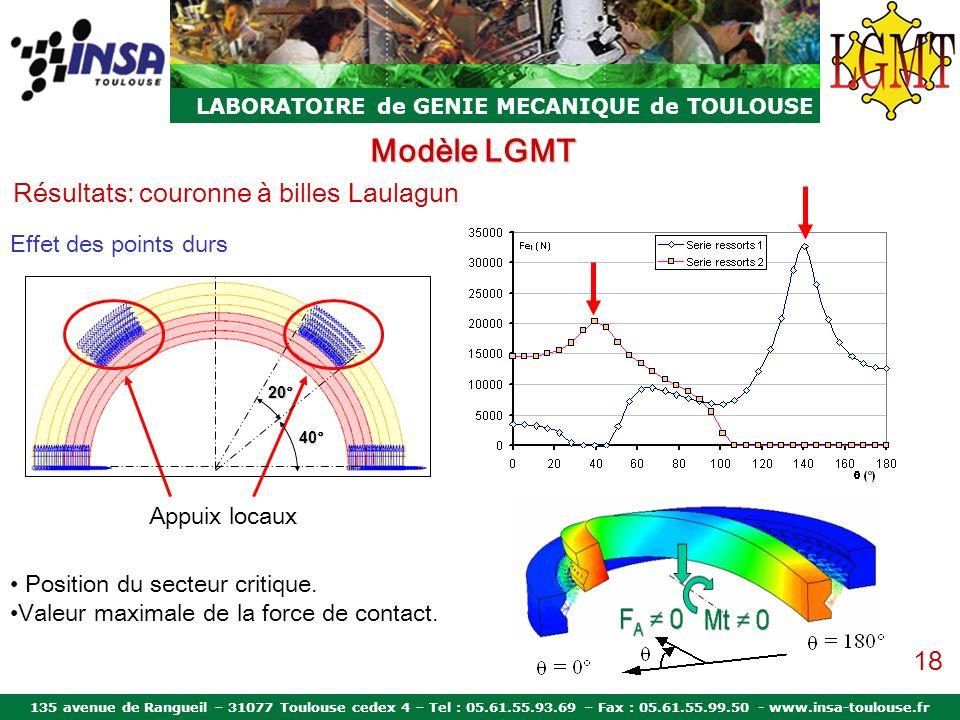 Modèle LGMT Résultats: couronne à billes Laulagun 18