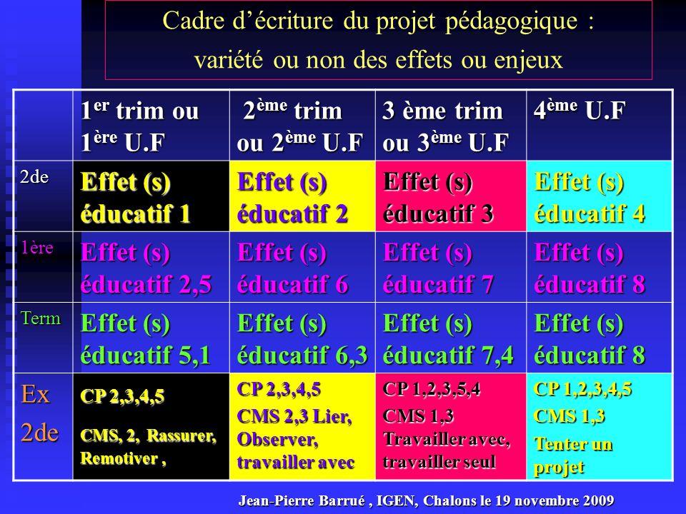 Cadre d'écriture du projet pédagogique : variété ou non des effets ou enjeux
