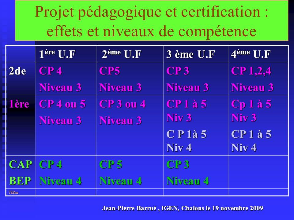 Projet pédagogique et certification : effets et niveaux de compétence