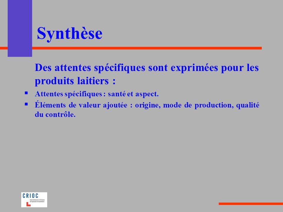 Synthèse Des attentes spécifiques sont exprimées pour les produits laitiers : Attentes spécifiques : santé et aspect.