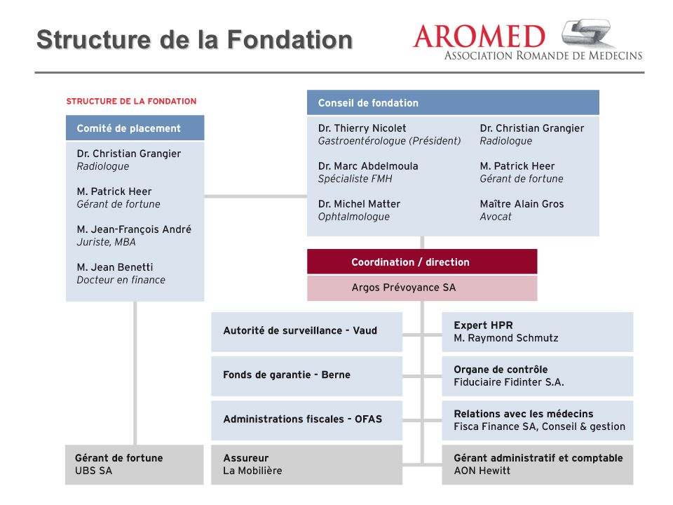 Structure de la Fondation