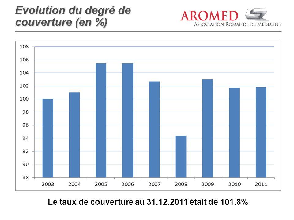 Le taux de couverture au 31.12.2011 était de 101.8%
