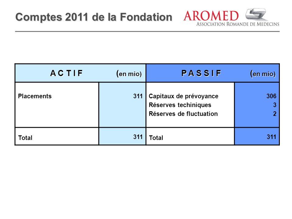 Comptes 2011 de la Fondation