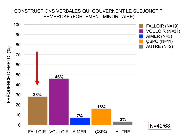 CONSTRUCTIONS VERBALES QUI GOUVERNENT LE SUBJONCTIF :PEMBROKE (FORTEMENT MINORITAIRE)