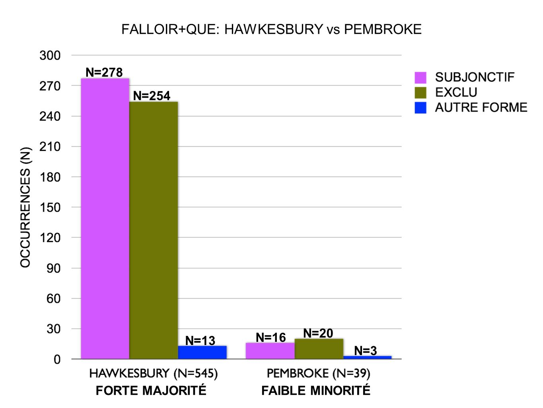 FALLOIR+QUE: HAWKESBURY vs PEMBROKE