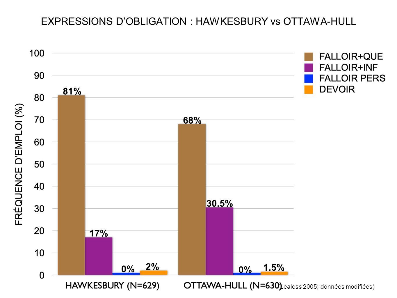EXPRESSIONS D'OBLIGATION : HAWKESBURY vs OTTAWA-HULL