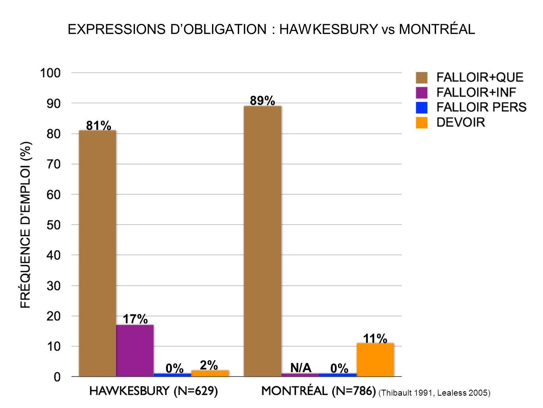 EXPRESSIONS D'OBLIGATION : HAWKESBURY vs MONTRÉAL