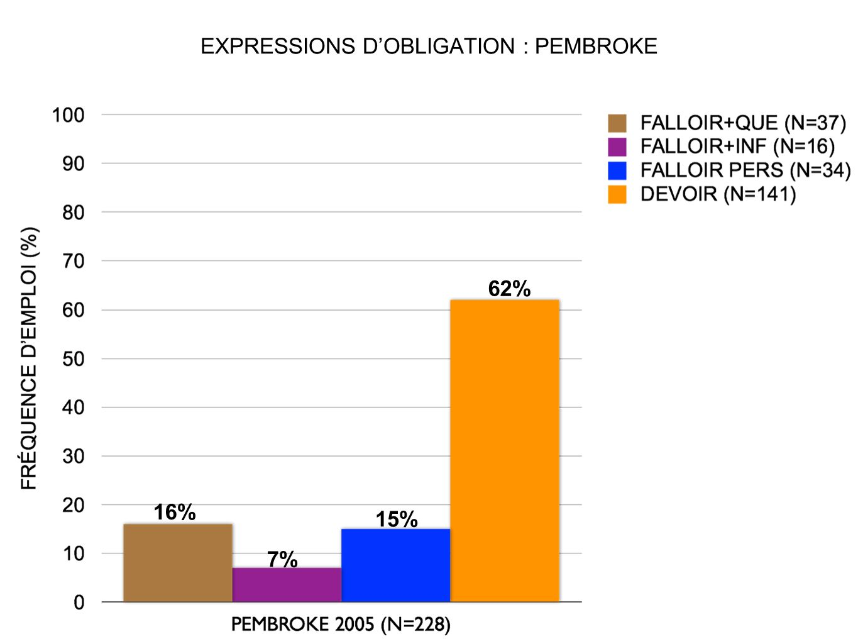 EXPRESSIONS D'OBLIGATION : PEMBROKE