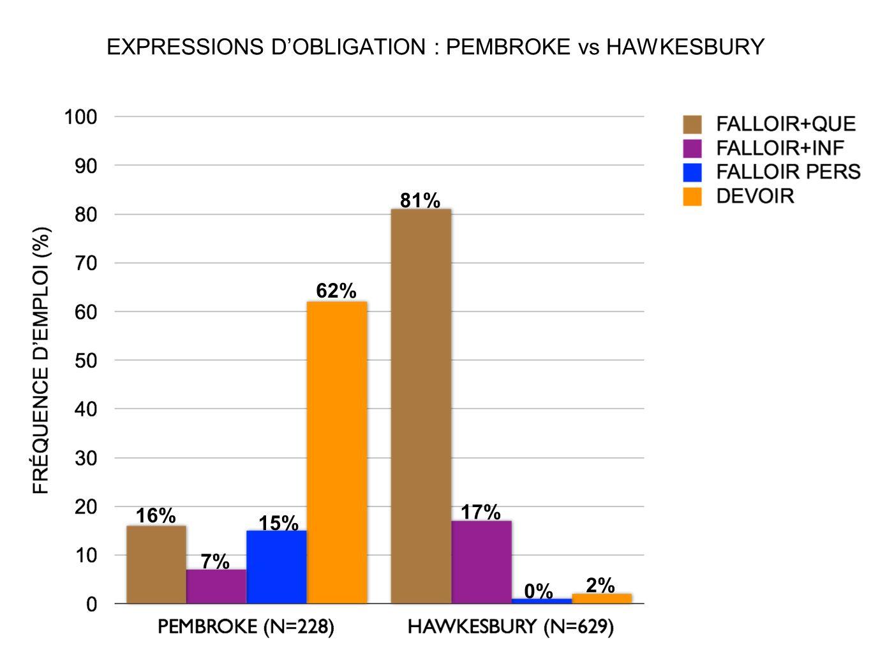 EXPRESSIONS D'OBLIGATION : PEMBROKE vs HAWKESBURY