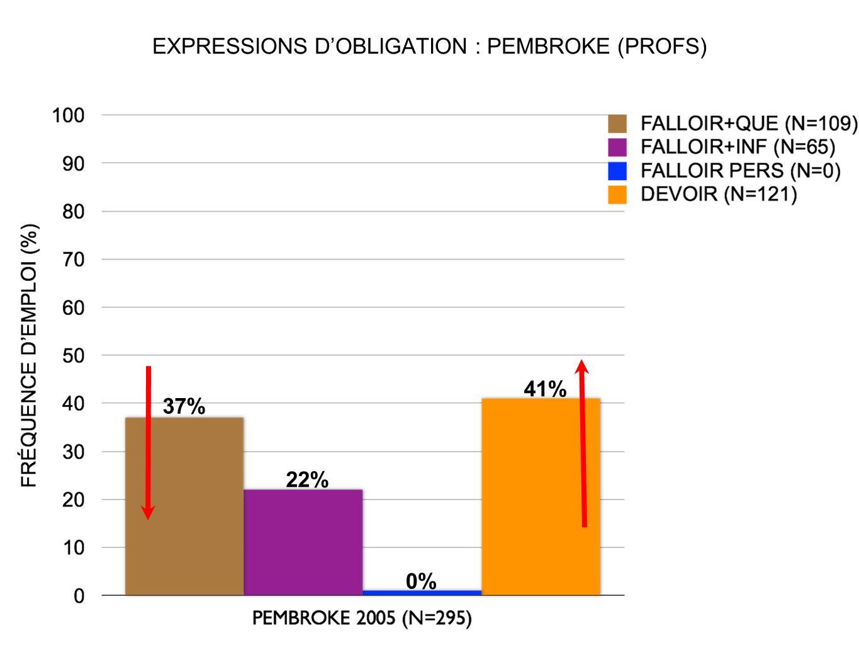 EXPRESSIONS D'OBLIGATION : PEMBROKE (PROFS)
