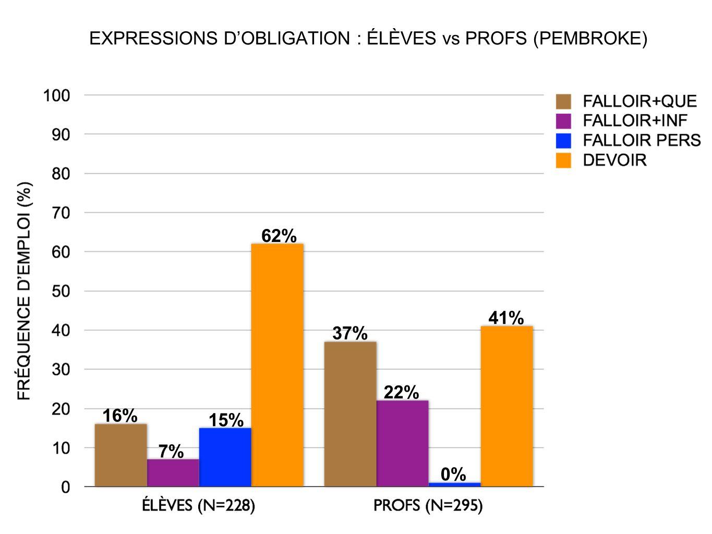 EXPRESSIONS D'OBLIGATION : ÉLÈVES vs PROFS (PEMBROKE)