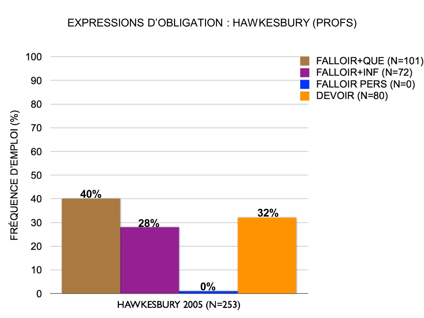 EXPRESSIONS D'OBLIGATION : HAWKESBURY (PROFS)