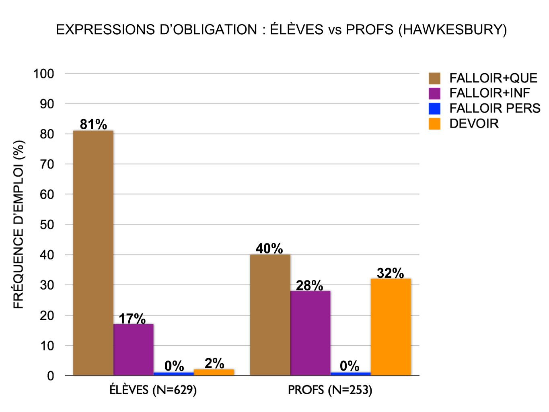 EXPRESSIONS D'OBLIGATION : ÉLÈVES vs PROFS (HAWKESBURY)