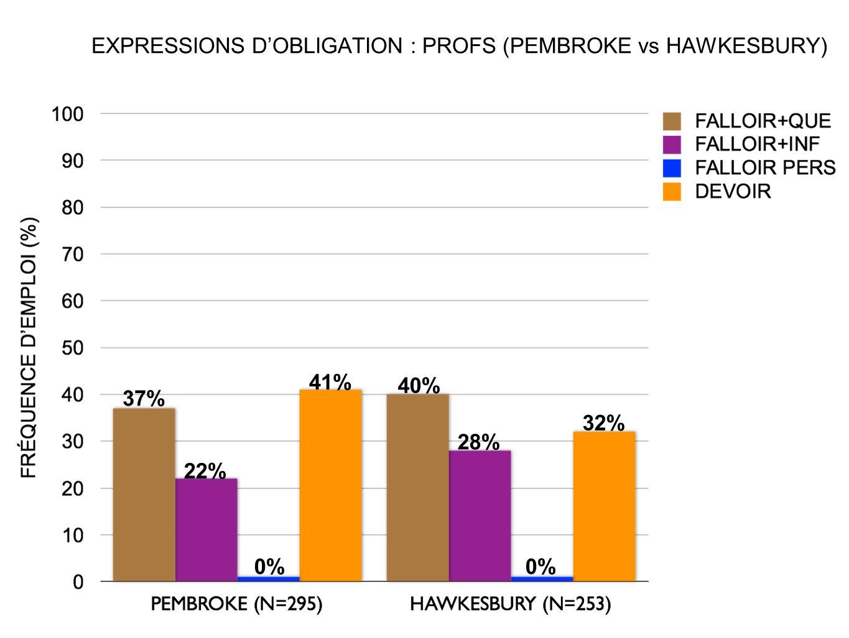 EXPRESSIONS D'OBLIGATION : PROFS (PEMBROKE vs HAWKESBURY)