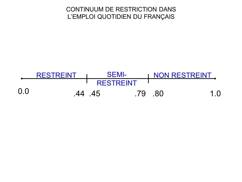 CONTINUUM DE RESTRICTION DANS L'EMPLOI QUOTIDIEN DU FRANÇAIS