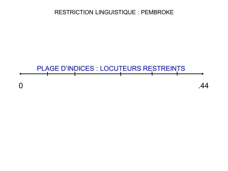 RESTRICTION LINGUISTIQUE : PEMBROKE
