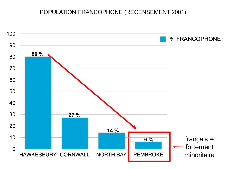 français = fortement minoritaire