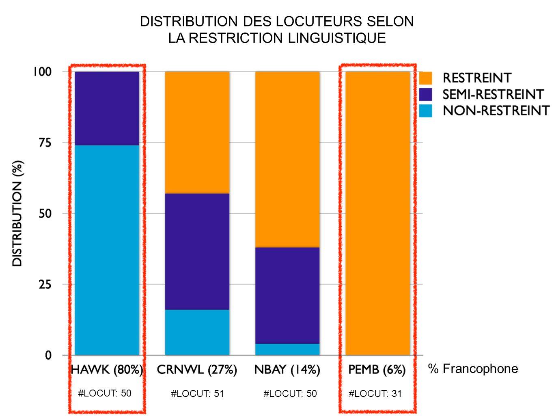 DISTRIBUTION DES LOCUTEURS SELON LA RESTRICTION LINGUISTIQUE