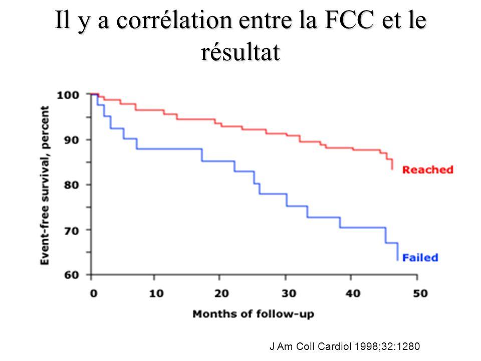 Il y a corrélation entre la FCC et le résultat