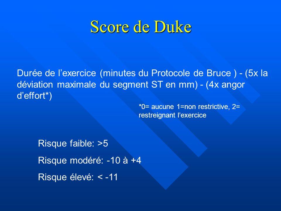 Score de Duke Durée de l'exercice (minutes du Protocole de Bruce ) - (5x la déviation maximale du segment ST en mm) - (4x angor d'effort*)