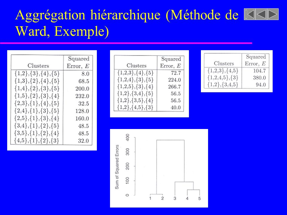 Aggrégation hiérarchique (Méthode de Ward, Exemple)