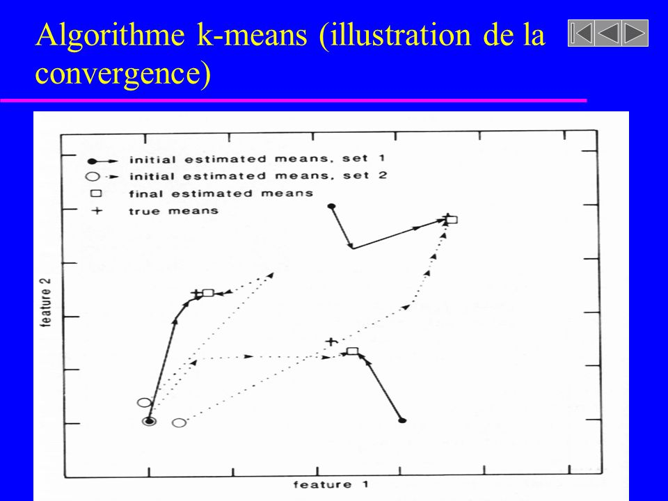 Algorithme k-means (illustration de la convergence)