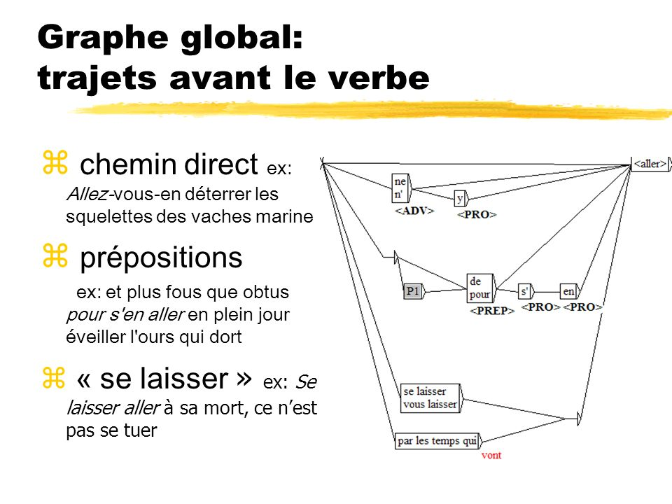Graphe global: trajets avant le verbe