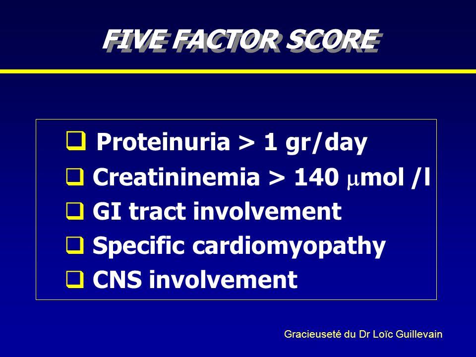 Proteinuria > 1 gr/day