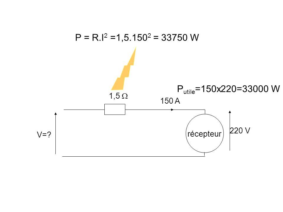 P = R.I2 =1,5.1502 = 33750 W Putile=150x220=33000 W 1,5  150 A 220 V