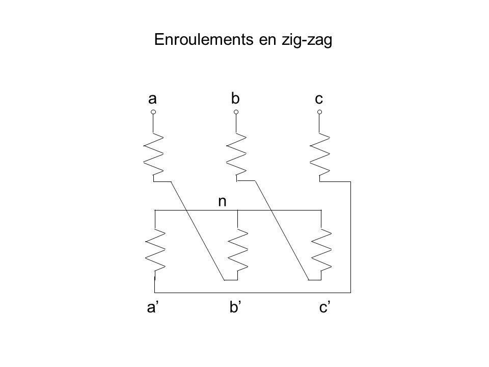 Enroulements en zig-zag