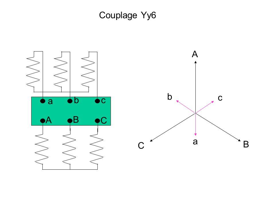 Couplage Yy6 A a b c A B C b c a C B