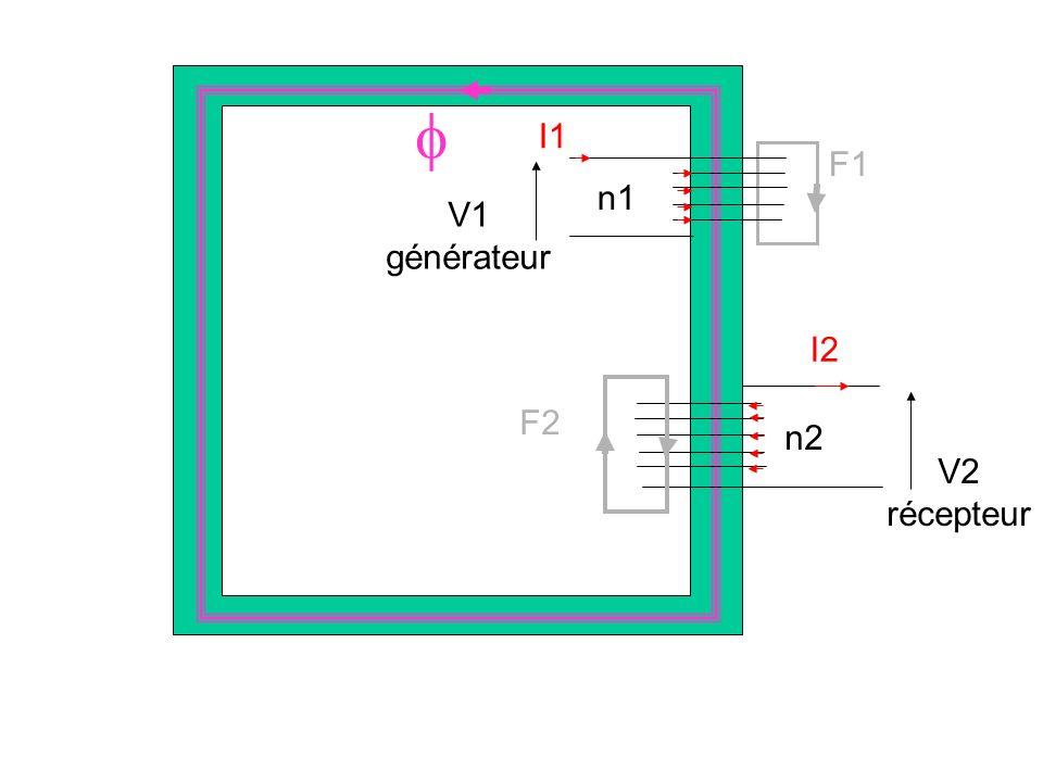  V1 générateur I1 n1 F1 V2 récepteur I2 n2 F2