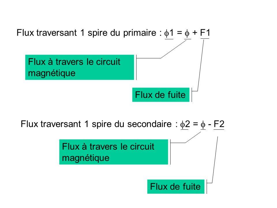 Flux traversant 1 spire du primaire : 1 =  + F1