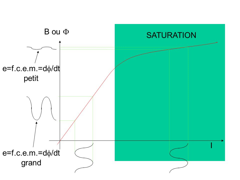 I B ou  SATURATION e=f.c.e.m.=d/dt petit e=f.c.e.m.=d/dt grand